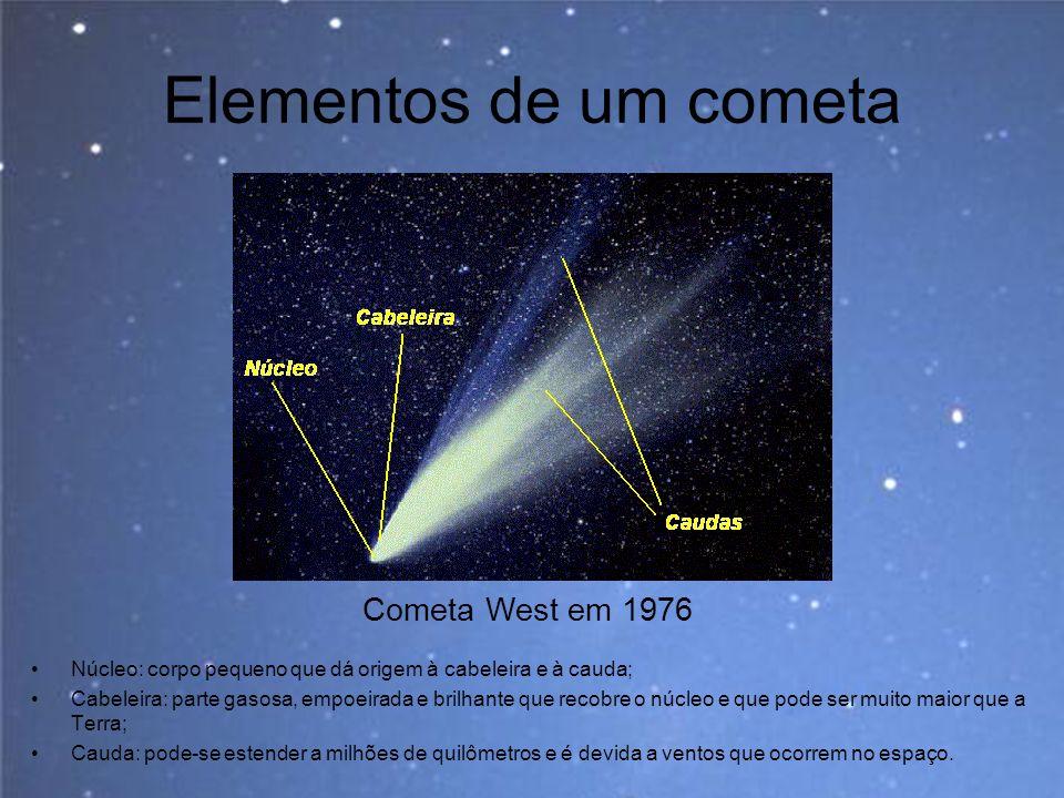 Elementos de um cometa Núcleo: corpo pequeno que dá origem à cabeleira e à cauda; Cabeleira: parte gasosa, empoeirada e brilhante que recobre o núcleo