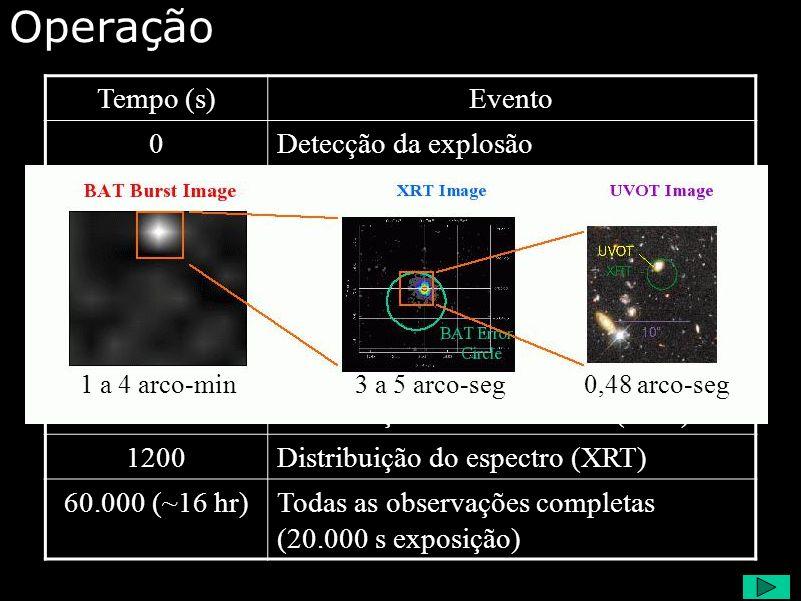 Operação Tempo (s)Evento 0Detecção da explosão 20Direcionamento 20Distribuição da localização (BAT) ~50Explosão localizada 70Distribuição da localização (XRT) 240Distribuição da carta do céu (UVOT) 300Distribuição da curva de luz (XRT) 1200Distribuição do espectro (XRT) 60.000 (~16 hr)Todas as observações completas (20.000 s exposição) 1 a 4 arco-min3 a 5 arco-seg0,48 arco-seg