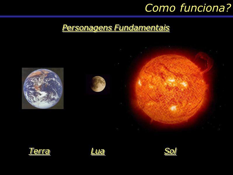 Como funciona? Personagens Fundamentais Terra Lua Sol