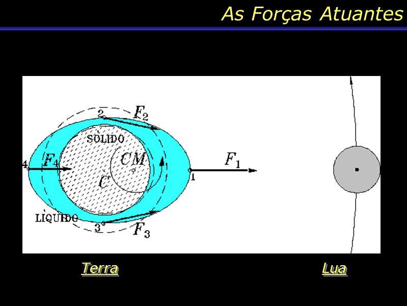 As Forças Atuantes Terra Lua