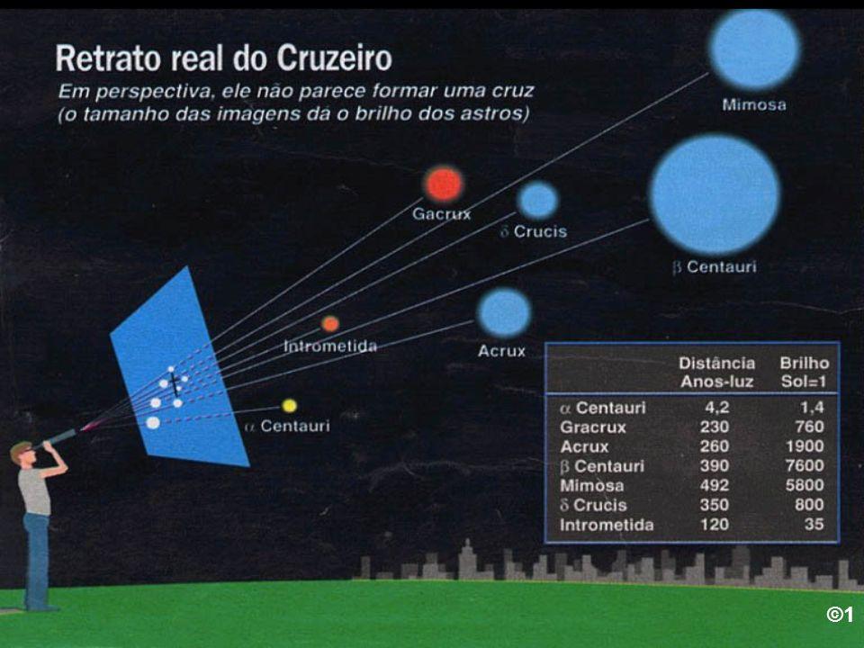 Visual X Real Exemplo: Constelações e aglomerados