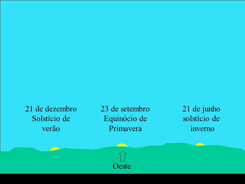 21 de dezembro Solstício de verão 20 de março Equinócio de Outono 21 de junho solstício de inverno 23 de setembro Equinócio de Primavera Oeste
