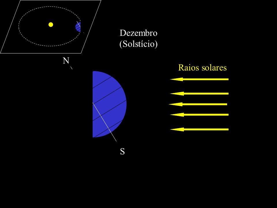 Raios solares N S Dezembro (Solstício)