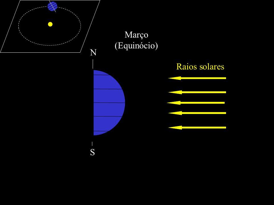 Março (Equinócio) Raios solares N S