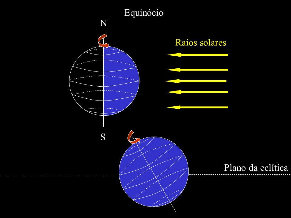N S Raios solares Equinócio Plano da eclítica