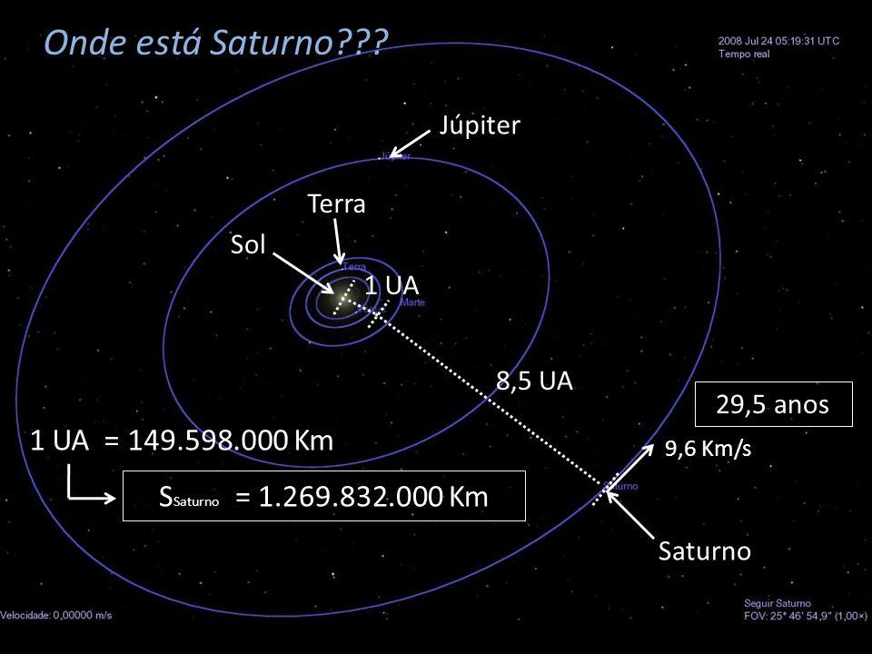 Sol 1 UA = 149.598.000 Km S Saturno = 1.269.832.000 Km Onde está Saturno??? Terra Júpiter Saturno 1 UA 8,5 UA 29,5 anos 9,6 Km/s