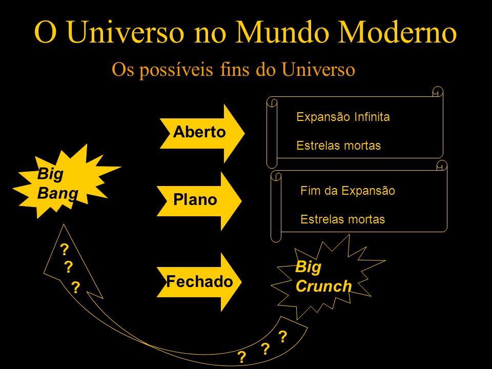 O Universo no Mundo Moderno Os possíveis fins do Universo Big Bang AbertoPlano Fechado Big Crunch Expansão Infinita Estrelas mortas Fim da Expansão Es
