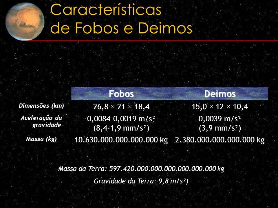 Características de Fobos e Deimos FobosDeimos Dimensões (km) 26,8 × 21 × 18,415,0 × 12 × 10,4 Aceleração da gravidade 0,0084-0,0019 m/s² (8,4-1,9 mm/s