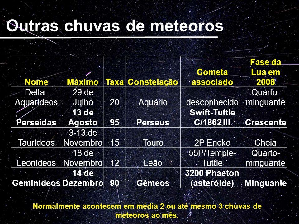 NomeMáximoTaxaConstelação Cometa associado Fase da Lua em 2008 Delta- Aquarídeos 29 de Julho20Aquáriodesconhecido Quarto- minguante Perseidas 13 de Ag