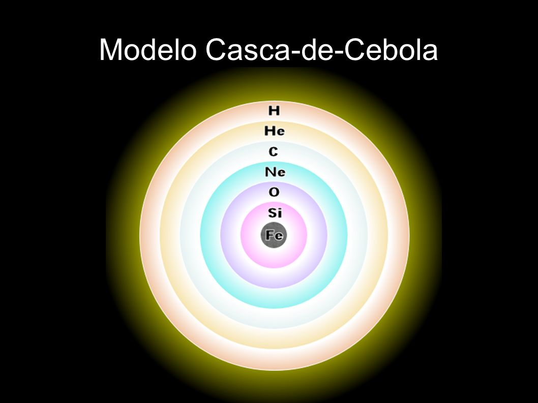 Modelo Casca-de-Cebola
