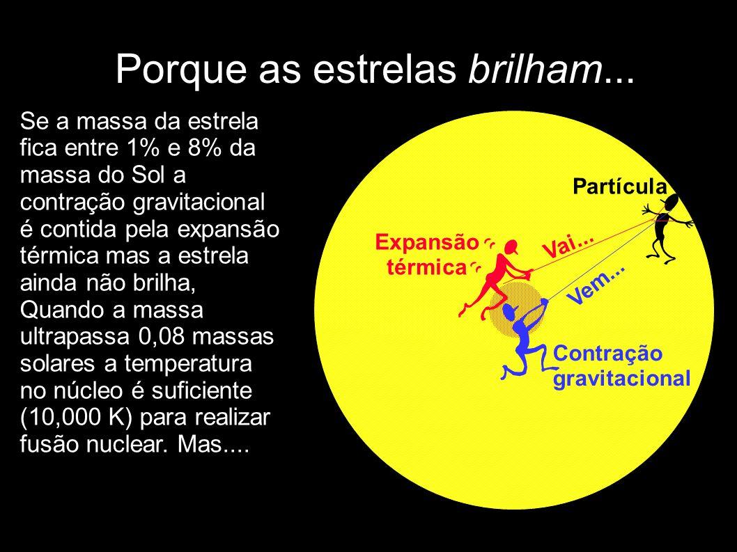 Porque as estrelas brilham... Partícula Contração gravitacional Vem... Expansão térmica Vai... Se a massa da estrela fica entre 1% e 8% da massa do So