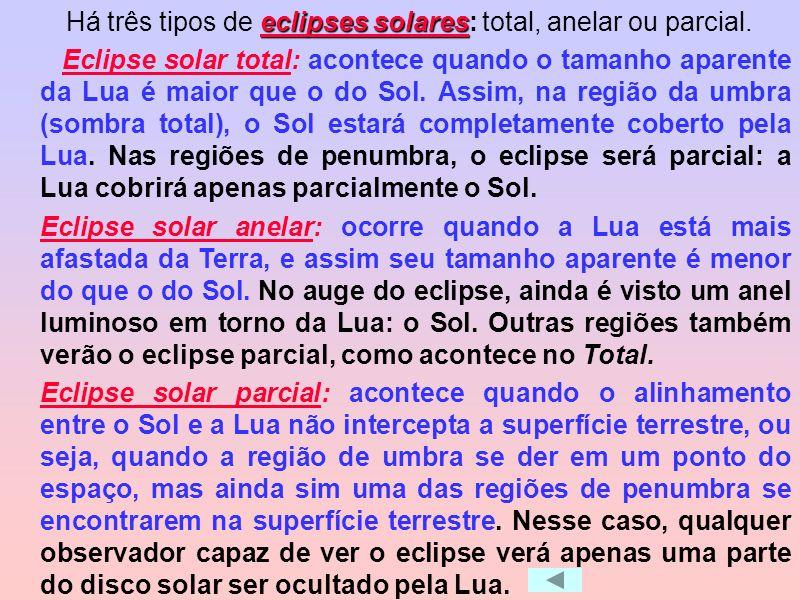 Sol, Terra e Lua podem formar dois tipos de eclipses para um observador situado na Terra: solar ou lunar. Um eclipse solar acontece quando a Lua entra