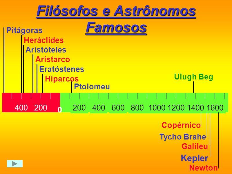 Sistema Híbrido Sistema Híbrido ( Heráclides, séc. IV a.C. ) Esfera das estrelas fixas Ter Lua Mer Vên Mar Júp Sat Neste sistema, Mercúrio e Vênus gir