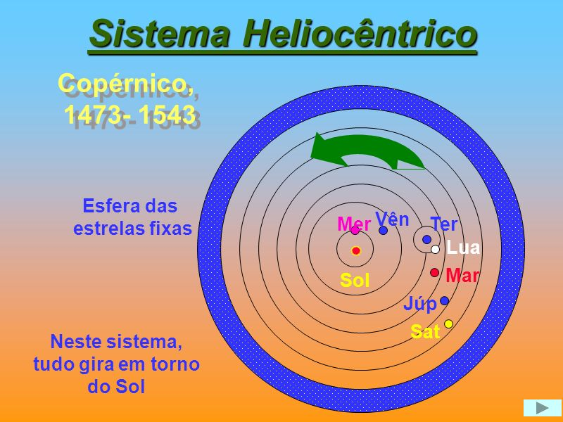 Filósofos e Astrônomos Famosos 2004001000800600400200120014001600 Newton Kepler Galileu Tycho Brahe Copérnico 0 Ptolomeu Hiparcos Eratóstenes Aristarc