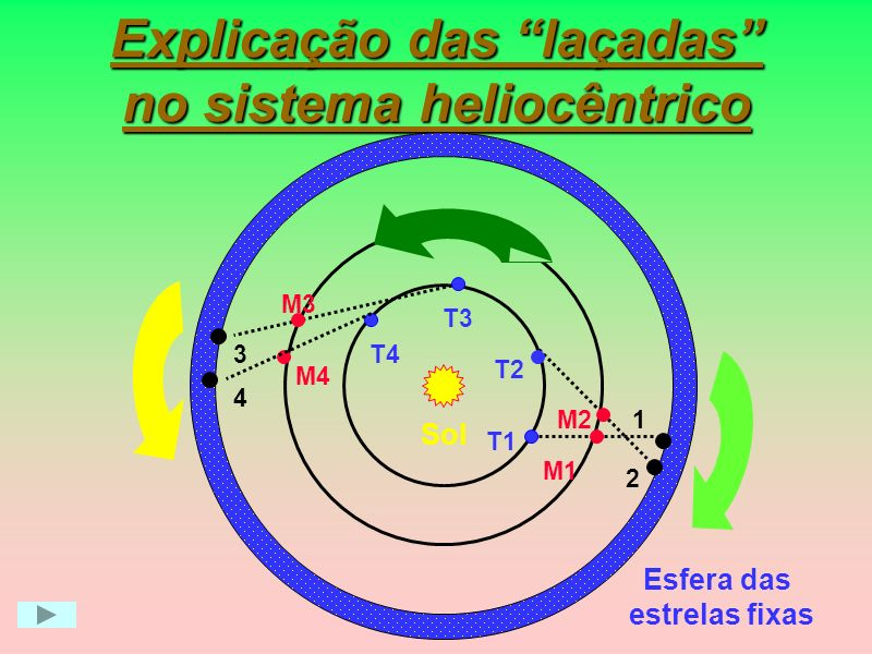 Sistema Heliocêntrico Esfera das estrelas fixas Ter Lua Mer Vên Sol Mar Júp Sat Neste sistema, tudo gira em torno do Sol Copérnico, 1473- 1543 Copérnico, 1473- 1543