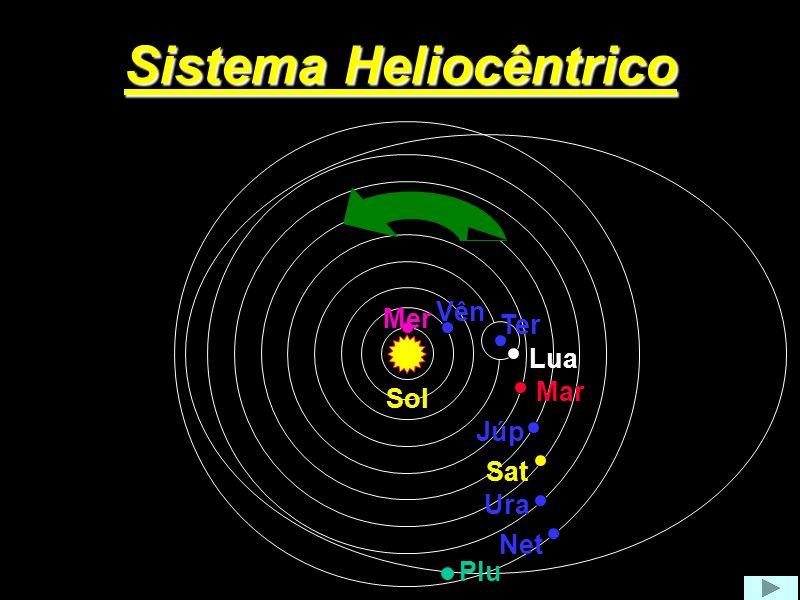 Explicação das laçadas no sistema heliocêntrico Esfera das estrelas fixas Sol T2 T1 M1 M2 2 1 T3 T4 M3 M4 3 4
