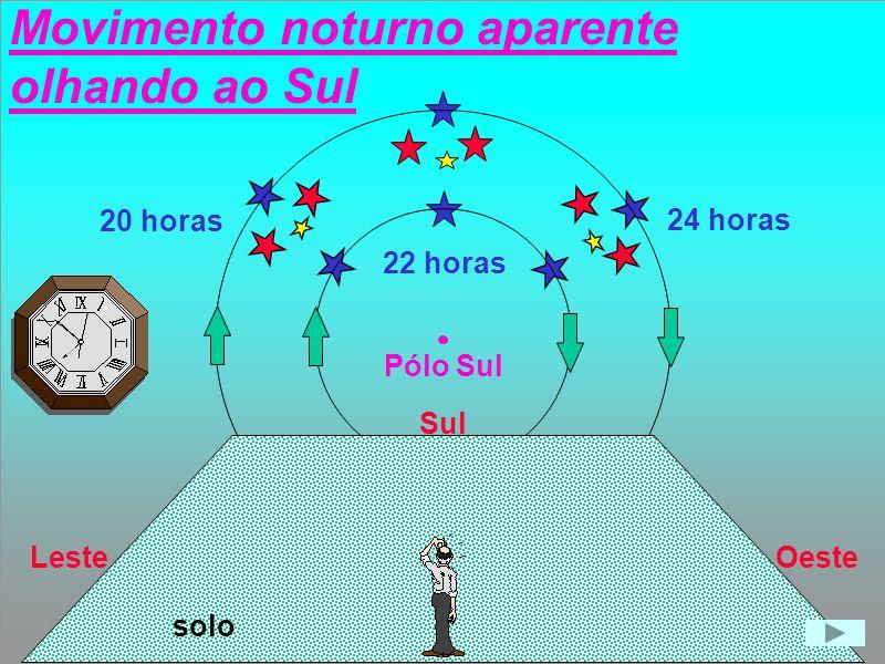Movimento de Rotação da Terra Sol DiaNoite Dia e noite iguais Dia e noite diferentes errado correto eclítica Sol23,5