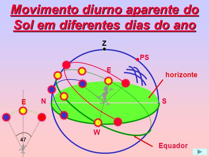 Movimento diurno aparente do Sol Z PS O Sol nasce no lado leste e se põe no lado oeste todo dia, devido à rotação da Terra.
