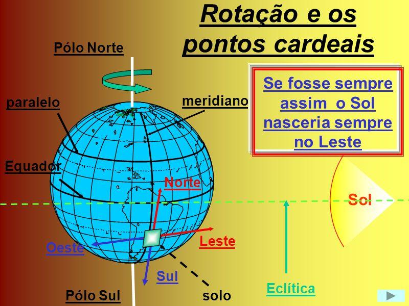 Movimento diurno aparente do Sol em diferentes dias do ano Z PS NS W E Equador horizonte E 47