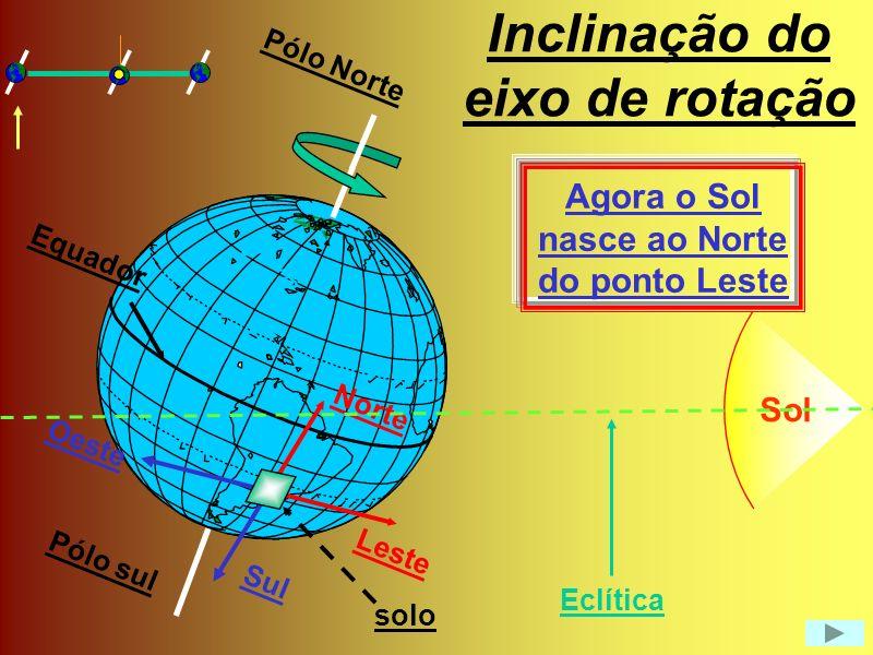 Rotação e os pontos cardeais Sol Leste Oeste Norte Sul paralelo meridiano Equador Pólo Norte Pólo Sul Eclítica Se fosse sempre assim o Sol nasceria sempre no Leste solo