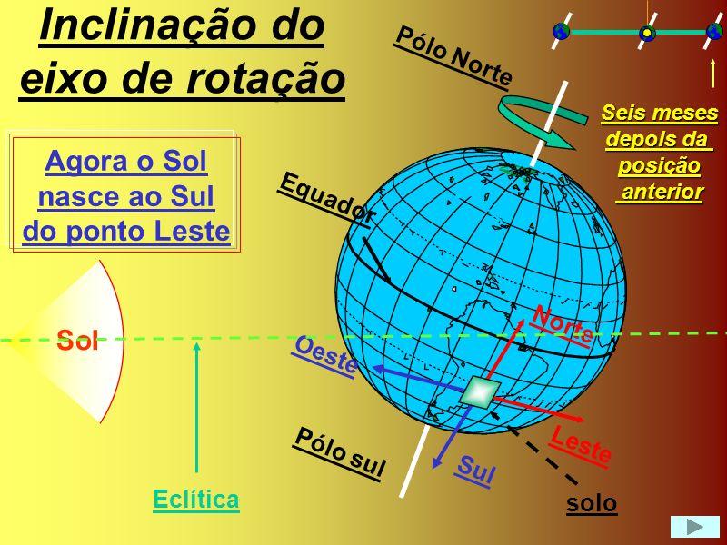 Inclinação do eixo de rotação Sol Leste Oeste Norte Sul Equador Pólo Norte Pólo sul Agora o Sol nasce ao Norte do ponto Leste Eclítica solo