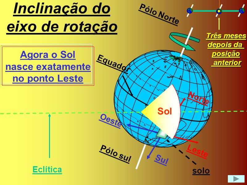 Inclinação do eixo de rotação Sol Leste Oeste Norte Sul Equador Pólo Norte Pólo sul Agora o Sol nasce ao Sul do ponto Leste Eclítica solo Seis meses depois da posição anterior anterior
