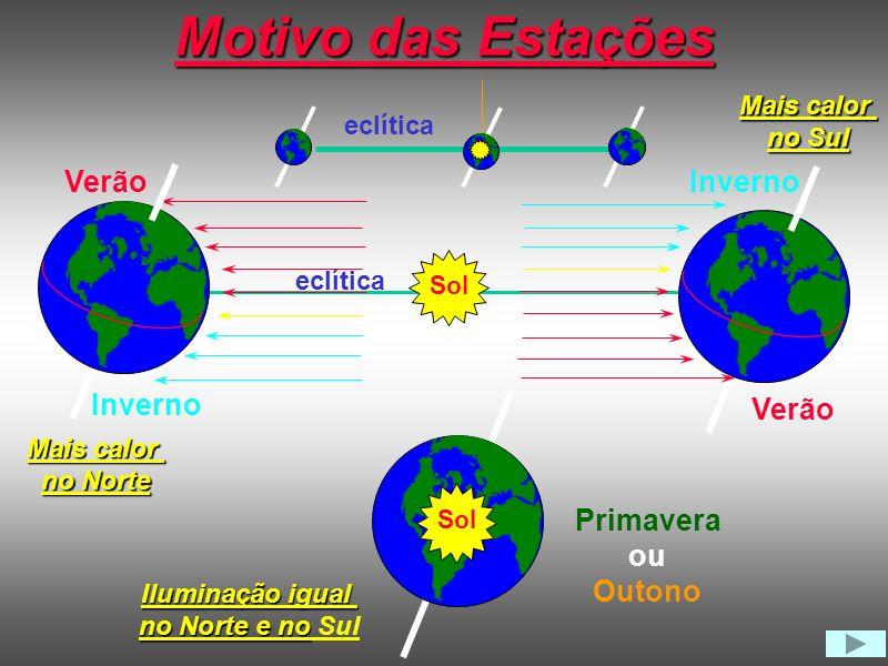 Órbita da Terra em torno do Sol 23,5º Eixo de rotação Plano da Eclíptica Periélio Afélio Eclíptica Sol Afélio Periélio S