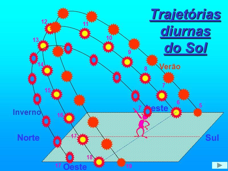 Motivo das Estações eclítica Primavera ou Outono Iluminação igual no Norte e no no Norte e no Sul Sol eclítica Sol Verão Inverno Mais calor no Norte Verão Inverno Mais calor no Sul