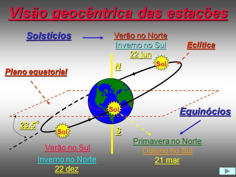 6 7 9 10 8 11 12 13 14 15 16 17 18 Trajetórias diurnas do Sol Leste Oeste Norte Sul 19 5 Verão 17 7 Inverno