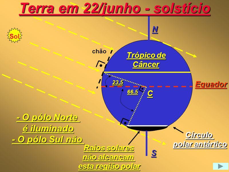 Visão heliocêntrica Sol Eclítica 21/3 Equador Equinócio 23.5 22/12 Solstício NS 23/9 Equinócio 23.5 22/6 Solstício