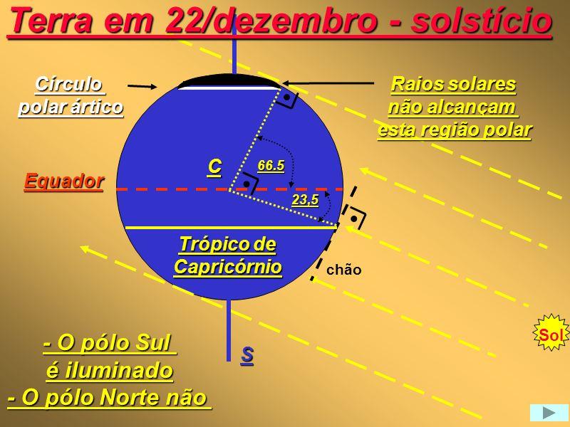 N Equador Trópico de Câncer chão C Terra em 22/junho - solstício S Raios solares não alcançam esta região polar - O pólo Norte é iluminado - O pólo Sul não Círculo polar antártico 66.5 23,5