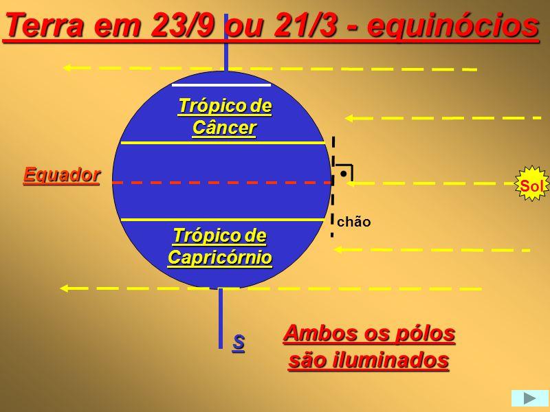 Sol horizonte - O pólo Sul é iluminado - O pólo Norte não Equador Trópico de Capricórnio C S Círculo polar ártico Raios solares não alcançam esta região polar Terra em 22/dezembro - solstício 66.5 23,5 chão