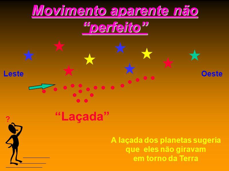 Sistema Geocêntrico Sistema Geocêntrico ( Ptolomeu, séc. II ) Esfera das estrelas fixas Ter Lua Mer Vên Sol Mar Júp Sat Neste sistema, tudo gira em to