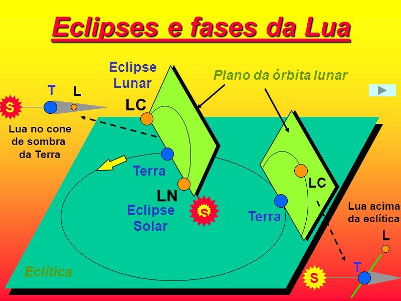Por que não ocorrem 2 ou 3 eclipses por mês? SOL Terra Lua O plano da órbita da Lua ao redor da Terra ao redor da Terra não é o mesmo que o da órbita