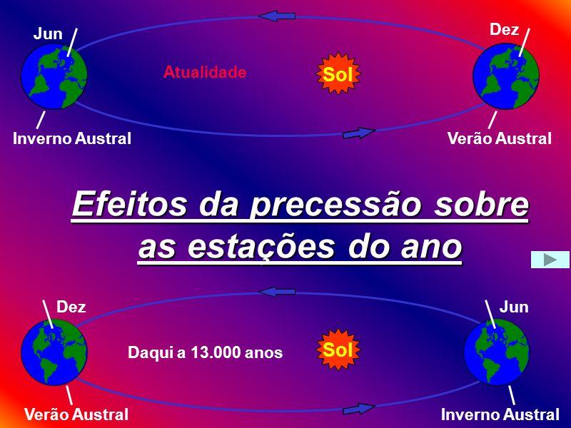 Precessão Hoje PN Daqui a 13 mil anos PN PS Observe o bamboleio do eixo de rotação 23.5 Polar Vega Hiparco, 130 a.c.