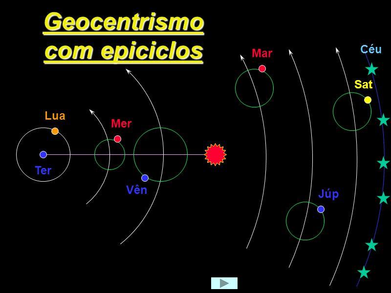 Sistema de Epiciclos Terra Planeta E Círculo Deferente Epiciclo D Apolônio, séc. III a.C.