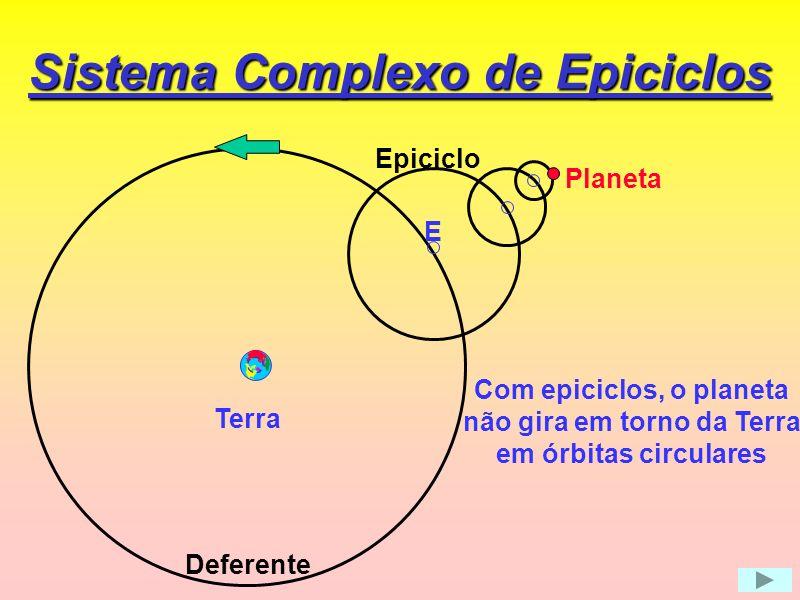 Geocentrismo com epiciclos Lua Mer Mar Vên Júp Sat Céu Ter