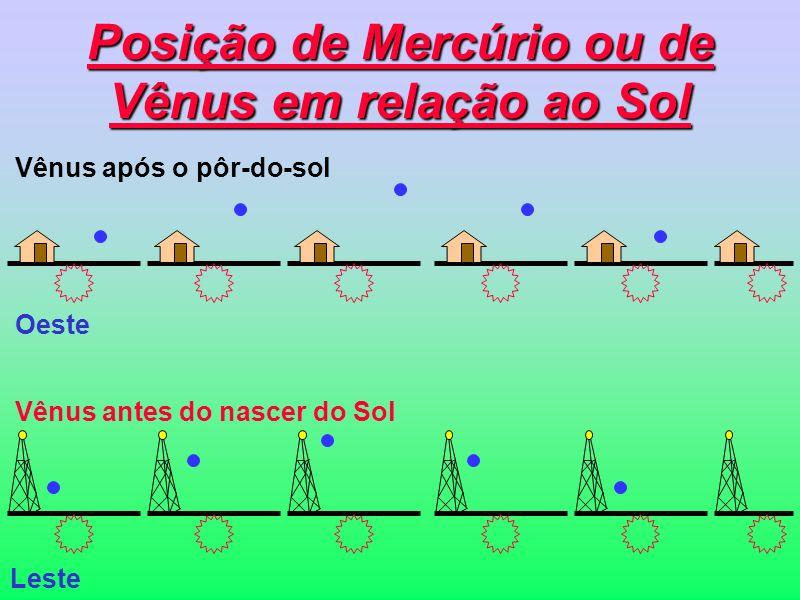 Sistema Complexo de Epiciclos Terra Planeta E Deferente Epiciclo Com epiciclos, o planeta não gira em torno da Terra em órbitas circulares
