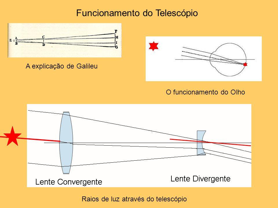 Funcionamento do Telescópio Raios de luz através do telescópio O funcionamento do Olho A explicação de Galileu