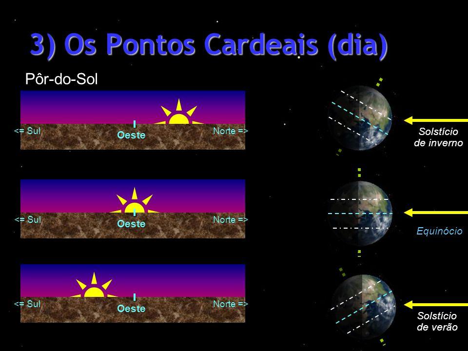 3) Os Pontos Cardeais (dia) Oeste Solstício de verão Equinócio Solstício de inverno Pôr-do-Sol <= SulNorte => <= SulNorte => <= SulNorte =>