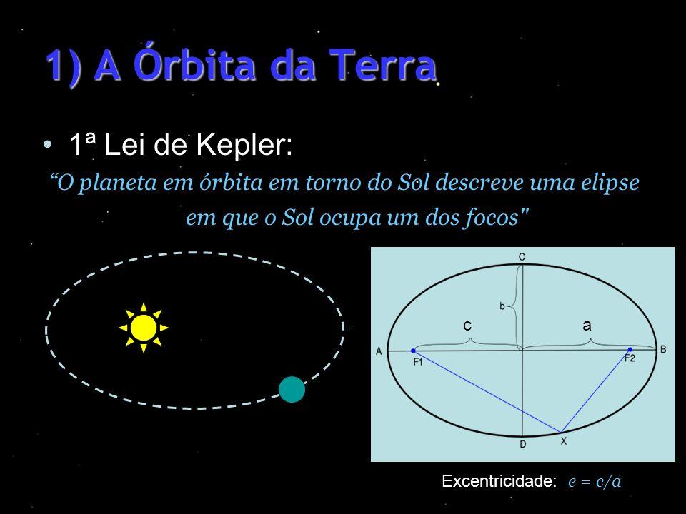 1) A Órbita da Terra 1ª Lei de Kepler: O planeta em órbita em torno do Sol descreve uma elipse em que o Sol ocupa um dos focos
