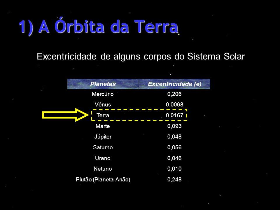 1) A Órbita da Terra Excentricidade de alguns corpos do Sistema Solar PlanetasExcentricidade (e) Mercúrio0,206 Vênus0,0068 Terra0,0167 Marte0,093 Júpi