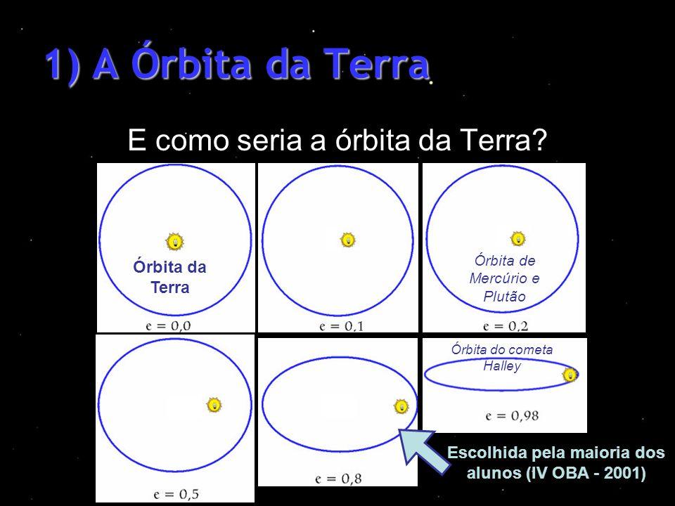 1) A Órbita da Terra E como seria a órbita da Terra? Órbita da Terra Órbita de Mercúrio e Plutão Escolhida pela maioria dos alunos (IV OBA - 2001) Órb