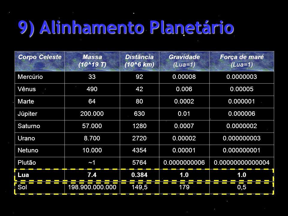 9) Alinhamento Planetário Corpo CelesteMassa (10^19 T) Distância (10^6 km) Gravidade (Lua=1) Força de maré (Lua=1) Mercúrio33920.000080.0000003 Vênus4