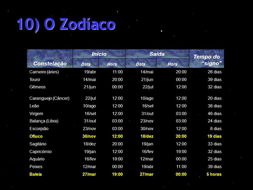 10) O Zodíaco Constelação InícioSaída Tempo do signo