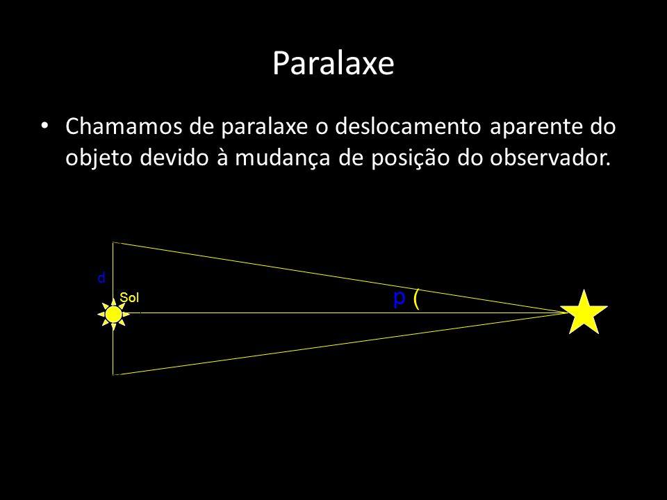Chamamos de paralaxe o deslocamento aparente do objeto devido à mudança de posição do observador.