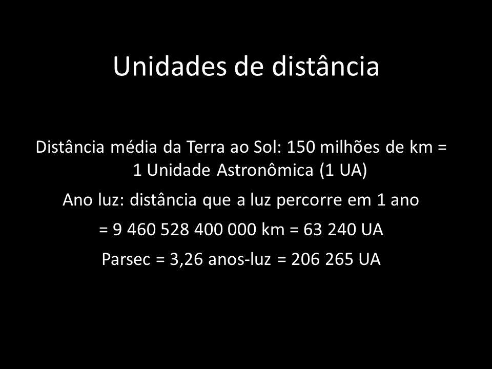 Unidades de distância Distância média da Terra ao Sol: 150 milhões de km = 1 Unidade Astronômica (1 UA) Ano luz: distância que a luz percorre em 1 ano = 9 460 528 400 000 km = 63 240 UA Parsec = 3,26 anos-luz = 206 265 UA