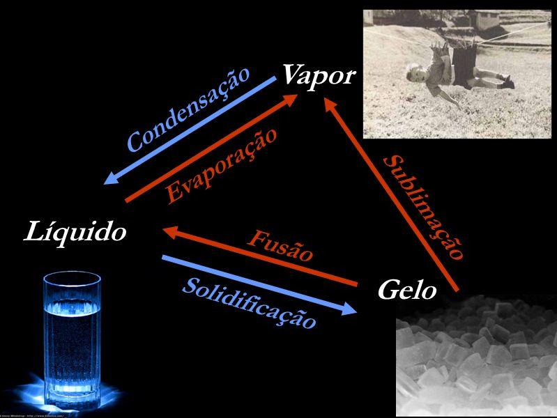 Líquido Gelo Evaporação Solidificação Fusão Condensação Sublimação Vapor