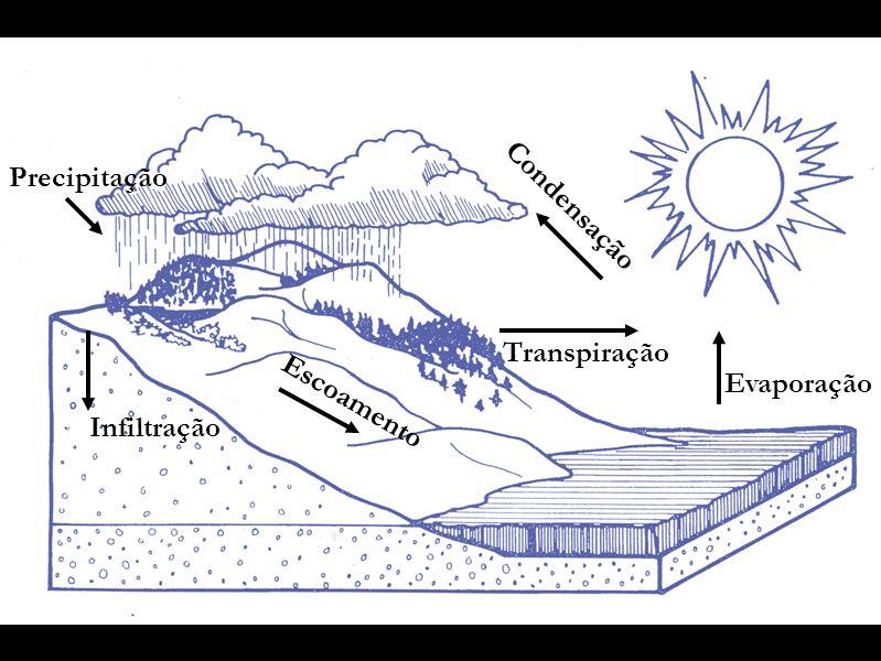 Evaporação Condensação Transpiração Precipitação Infiltração Escoamento