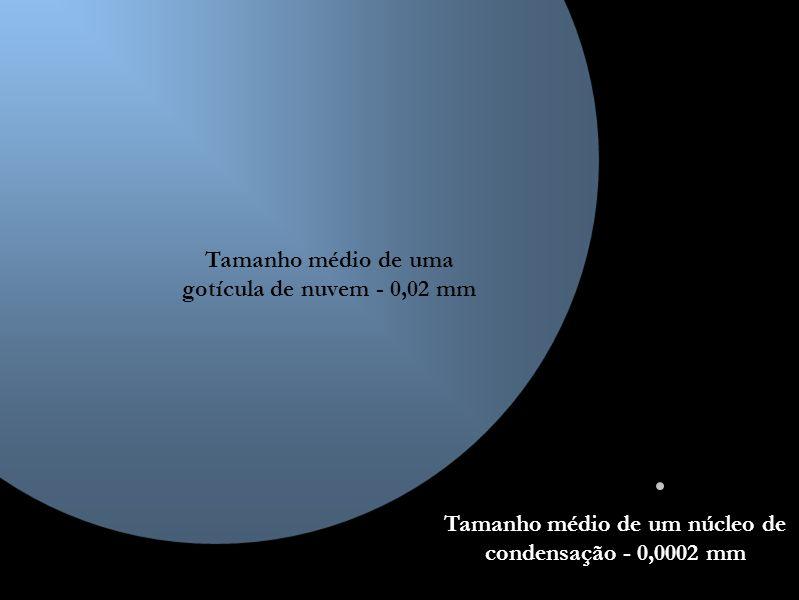 Tamanho médio de uma gotícula de nuvem - 0,02 mm Tamanho médio de um núcleo de condensação - 0,0002 mm